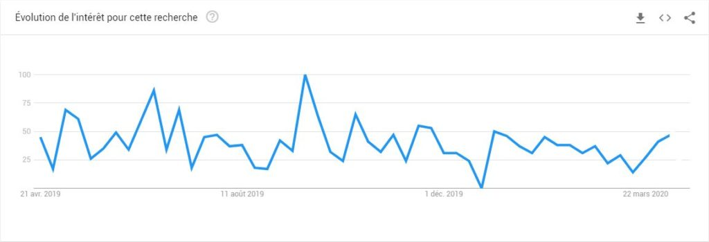 courbe de recherche google
