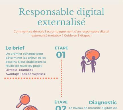 infographie responsable digital externalisé